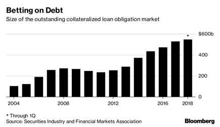 The rise in collateralized debt obligations since 2004.