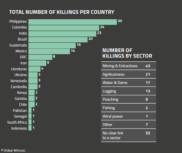 Environmentalists killed 2018 by country and sector. Credit: Global Witness.