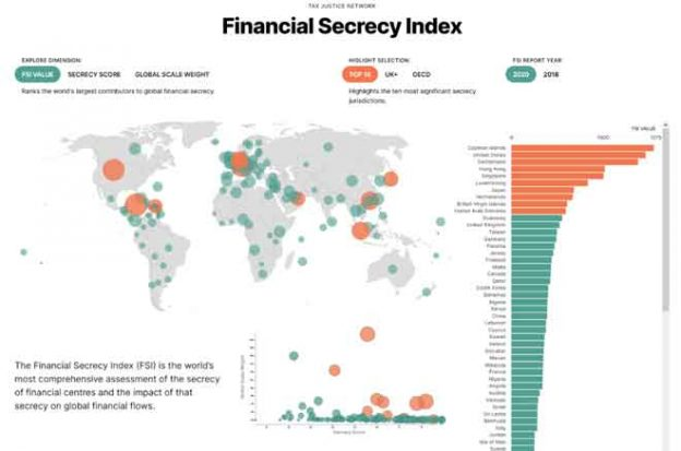 Secrecy scores by country. Credit: Tax Justice Network