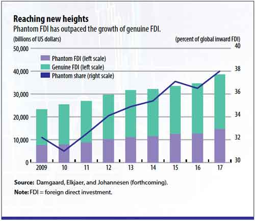 In less than a decade, phantom FDI has climbed from about 30 percent to almost 40 percent of global FDI. Credit: IMF