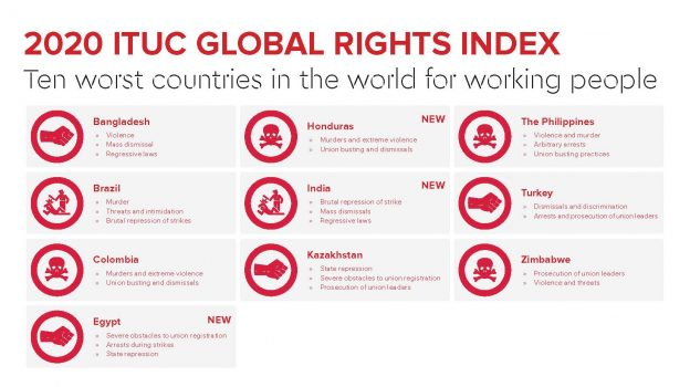 Ten worst countries in the world for working people Credit: ITUC